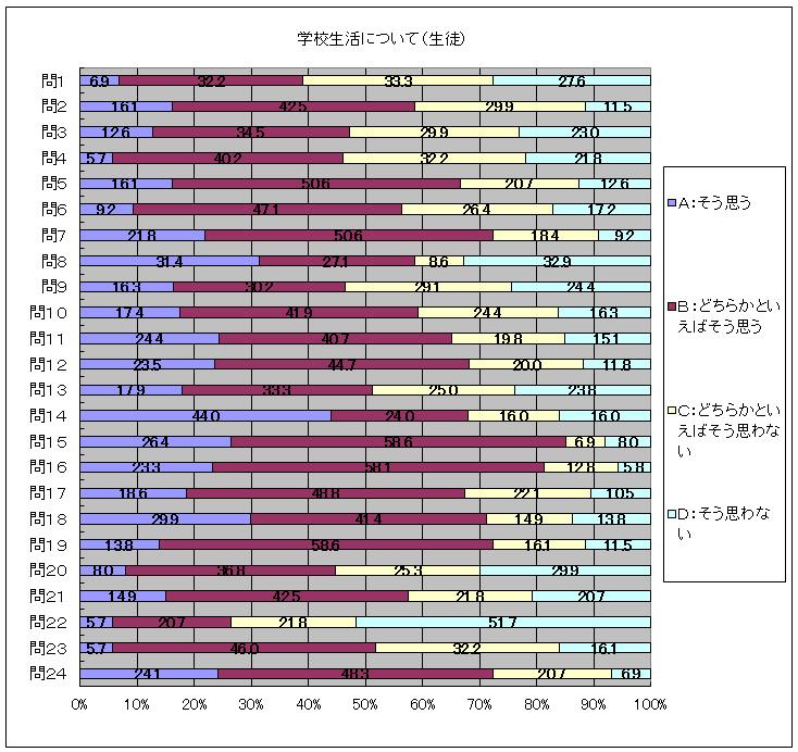 学校評価アンケートの結果(生徒用)2014年4月実施1