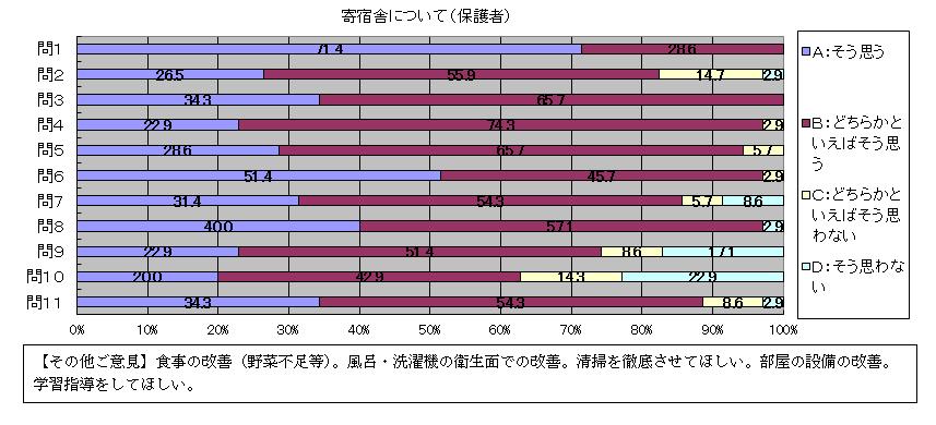 学校評価アンエートの結果(保護者用)2014年3月実施2